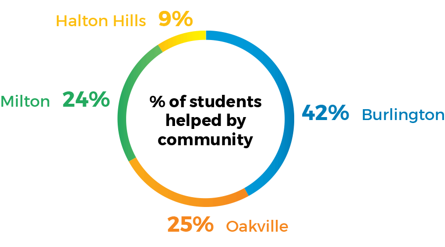 piechart showing % of students helped by community